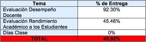 Porcentaje de entrega por indicador Confiabilidad de Resultados