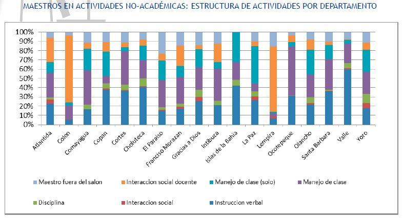 actividades no académicas